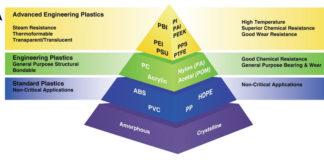Amorphous-crystalline-thermoplastics