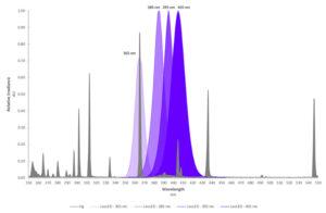 LED-vs-HG-Spectral-Output-Graph