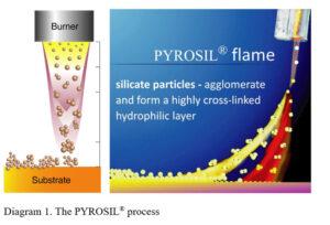 PYROSIL-process