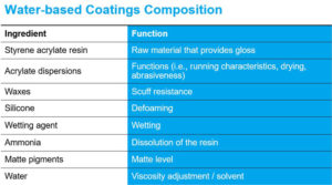 Water-based-Coatings-Composition