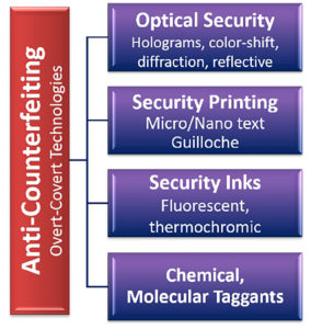 Anti-counterfeiting overt-covert technologies