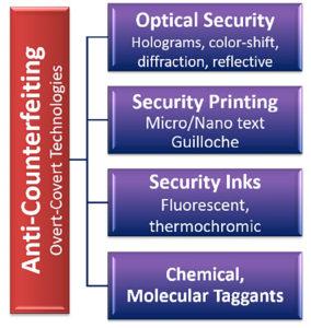 Anti-counterfeiting overt-covert technologies