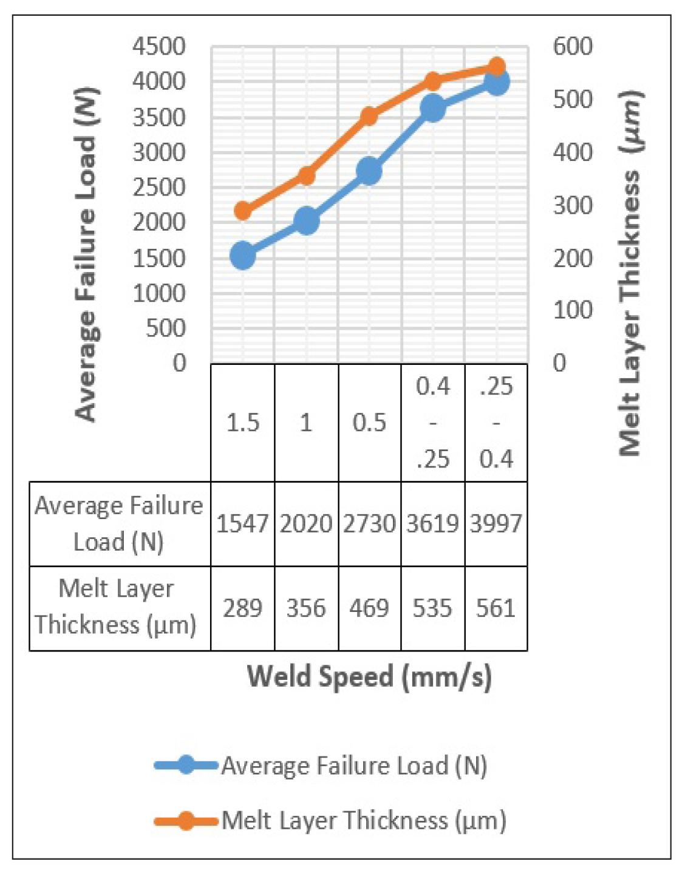 average failure load vs. weld velocity