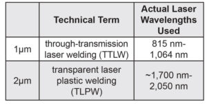 difference-laser-wavelengths