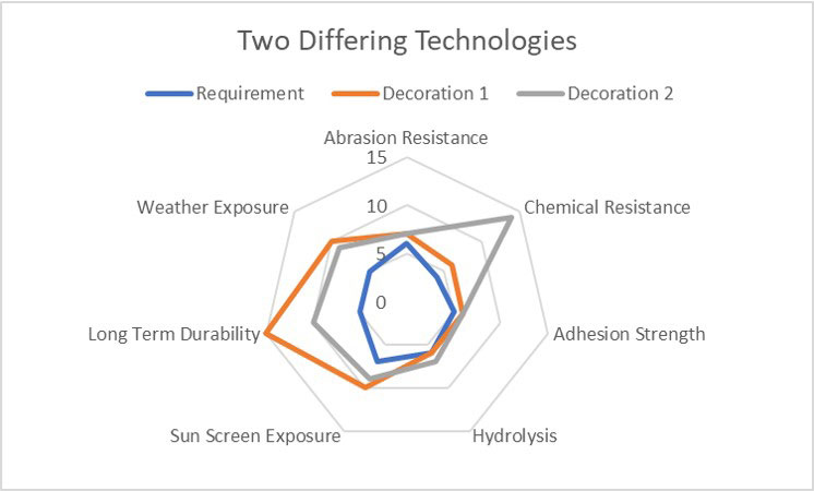 figure-2-Diagram-of-differing-technologies-test-results