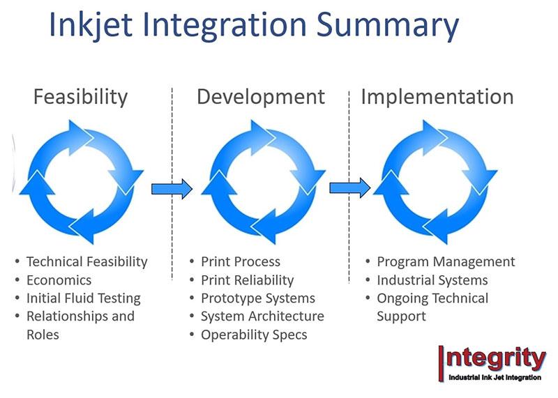 inkjet-integration-summary