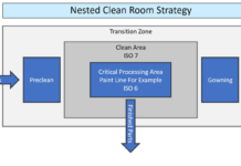 nest-clean-room-strategy