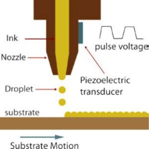 piezoelectric-drop-on-demand-printhead-fluid-jetting