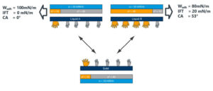 polar-disperse-component-interactions-two-liquids