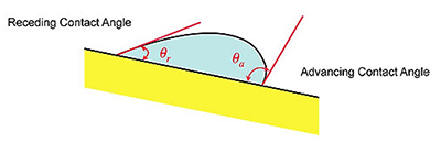 dynamic-contact-angles
