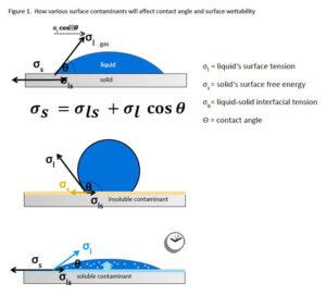surface-contaminants-wetability