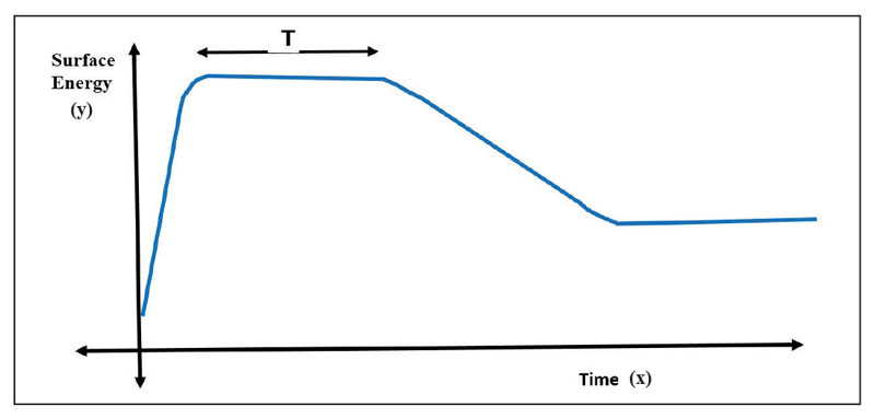 surface energy time graph